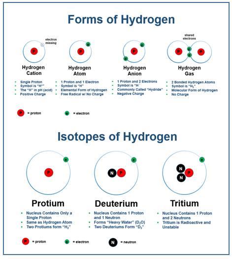 Hidrojen çeşitleri