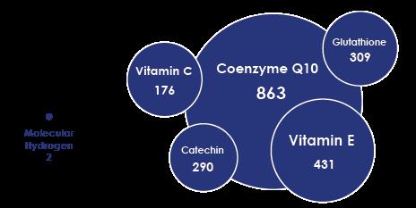 Antioksidanların göreceli boyutu